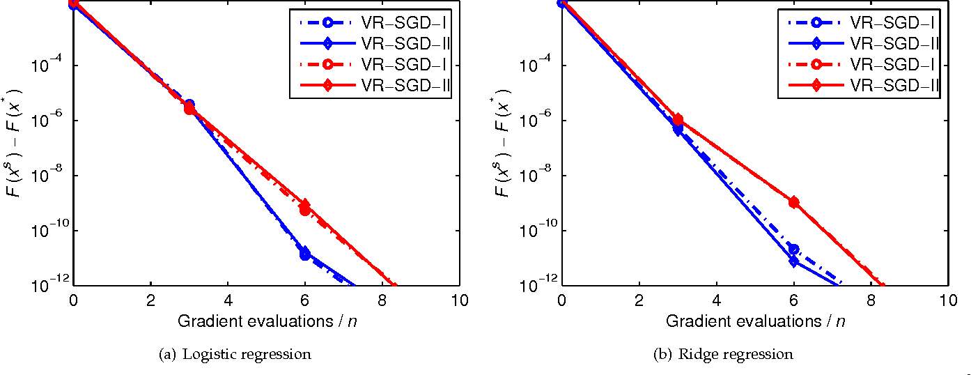 Figure 1 for Larger is Better: The Effect of Learning Rates Enjoyed by Stochastic Optimization with Progressive Variance Reduction