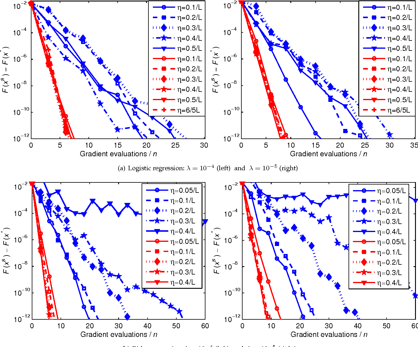 Figure 3 for Larger is Better: The Effect of Learning Rates Enjoyed by Stochastic Optimization with Progressive Variance Reduction