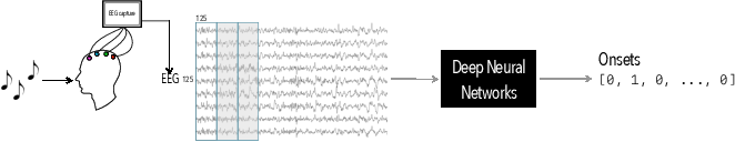 Figure 1 for Mind the beat: detecting audio onsets from EEG recordings of music listening