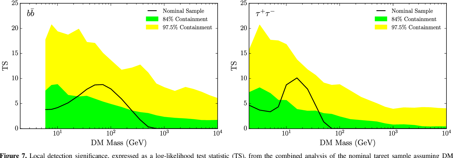 Figure 7. Local detection significance, expressed as a log-likelihood test statistic (TS), from the combined analysis of the nominal target sample assuming DM annihilation through the ¯bb (left) or t t+ - (right) channels. The log-normal J-factor uncertainties for targets lacking spectroscopic J-factors are 0.6 dex in this example. The bands represent the local one-sided 84% (green) and 97.5% (yellow) containment regions derived from 300 random sets of 45 blank-sky locations using the same set of J-factors as in the nominal sample.