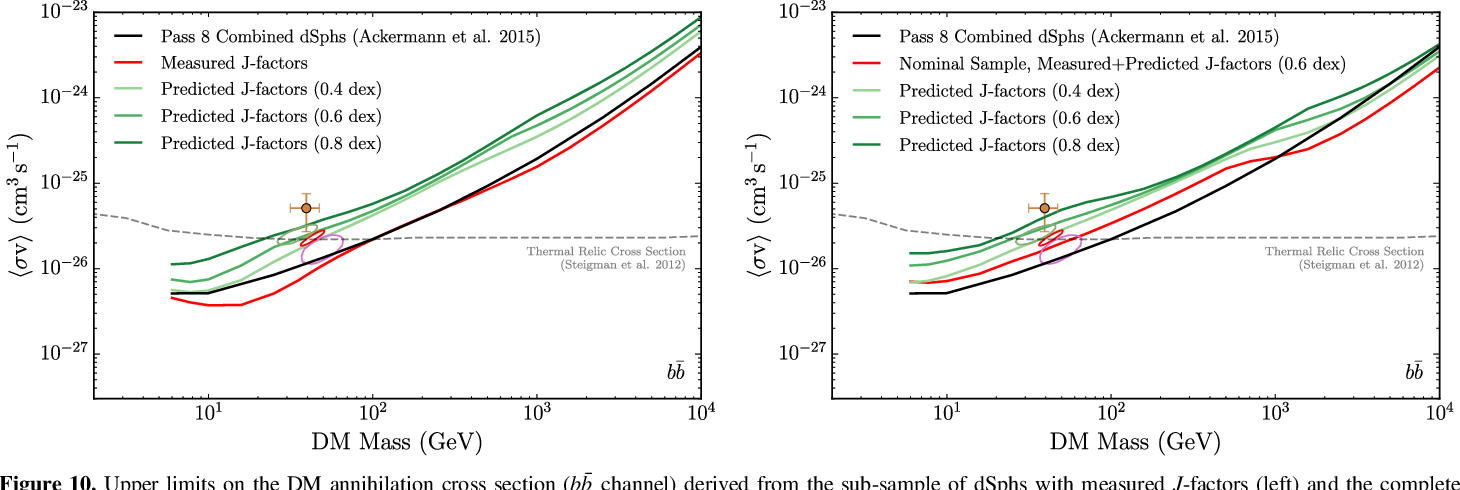 Figure 10. Upper limits on the DM annihilation cross section ( ¯bb channel) derived from the sub-sample of dSphs with measured J-factors (left) and the complete nominal sample (right). Green curves show the limits obtained when these samples are analyzed using only predicted J-factors (even when measured J-factors are available) and fixed J-factor uncertainties of 0.4, 0.6, and 0.8 dex. The solid black line shows the observed limit from Ackermann et al. (2015b). The closed contours and marker are the same as depicted in Figures 8 and 9.