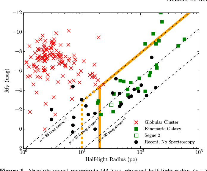Figure 1. Absolute visual magnitude (MV) vs. physical half-light radius (r1 2) for dSphs and globular clusters. Globular clusters, which do not contain measurable DM within their visible stellar distribution, are marked with red crosses (Fadely et al. 2011; Harris 1996, 2010 edition). Spectroscopically confirmed DM-dominated dSphs are labeled with filled green squares. Segue2 (open green square) has the chemical signatures of a dSph, but exhibits a lowvelocity dispersion (Kirby et al. 2013), and is therefore excluded from our target list. Milky Way satellites lacking spectroscopic observations are labeled with black filled circles. Thick orange lines indicate our target sample selection cuts on objects lacking spectroscopic data (see Section 5): nominal (solid; >r 20 pc1 2 ) and inclusive (dashed; >r 10 pc1 2 ). Black dashed lines indicate contours of constant surface brightness (μ).