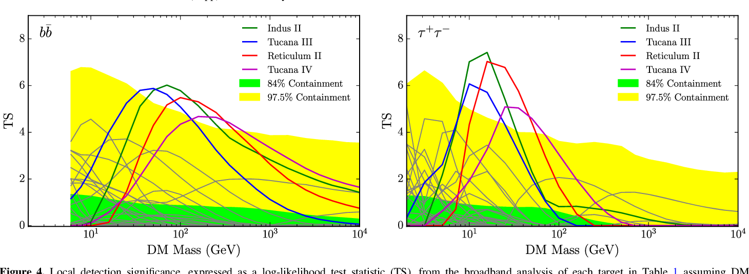 Figure 4. Local detection significance, expressed as a log-likelihood test statistic (TS), from the broadband analysis of each target in Table 1 assuming DM annihilation through the ¯bb (left) or t t+ - (right) channels. The bands represent the local one-sided 84% (green) and 97.5% (yellow) containment regions derived from 300 random sets of 45 blank-sky locations. Curves corresponding to targets with peak significance larger than the local 95% expectation from blank-sky regions are explicitly colored and labeled, while other targets are shown in gray.