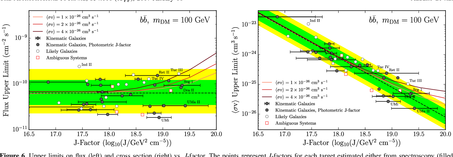 Figure 6. Upper limits on flux (left) and cross section (right) vs. J-factor. The points represent J-factors for each target estimated either from spectroscopy (filled circles with error bars) or from the scaling relation discussed in Section 4 (filled circles). The green and yellow shaded regions are the 68% and 95% containment regions for the blank-sky expectations, respectively. For comparison, the three solid lines show the median expected upper limits for DM annihilation with the given cross section. No significant deviation from the background-only expectation is observed.