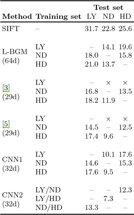 Figure 1 for Convolutional Neural Networks learn compact local image descriptors
