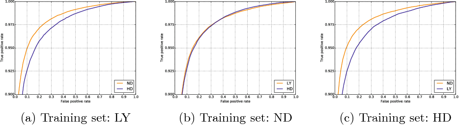 Figure 2 for Convolutional Neural Networks learn compact local image descriptors