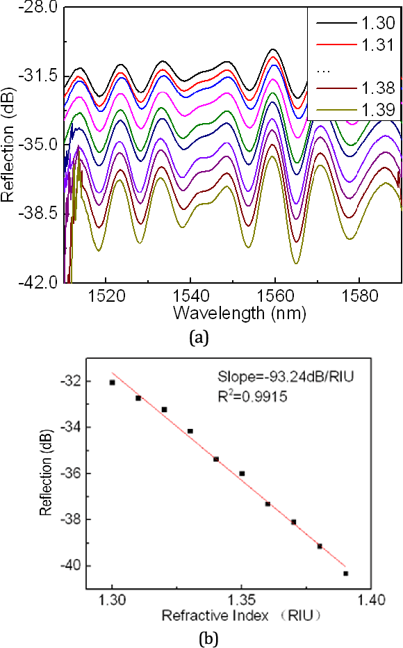 Fig. 4. (a) The evolution of the output spectrum with the RI change; (b) the output dip wavelength intensity versus RI.