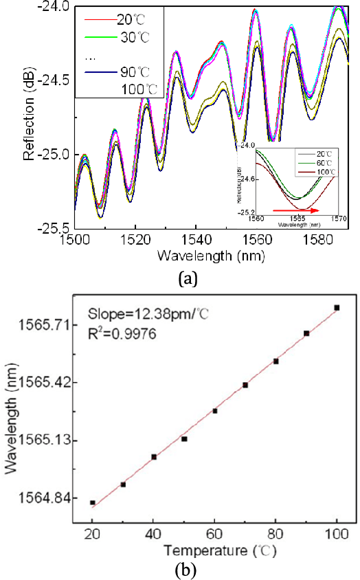 Fig. 5. (a) The reflection spectra at different temperatures; (b) dip wavelength versus temperature.