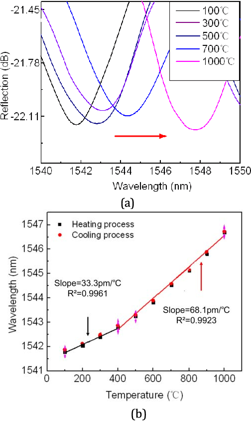 Fig. 6. (a) Spectral evolution of dip wavelength at different temperatures; (b) dip wavelength versus temperature.