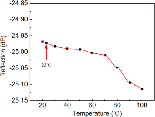 Fig. 7. Reflection intensity of selected dip wavelength at different temperatures.