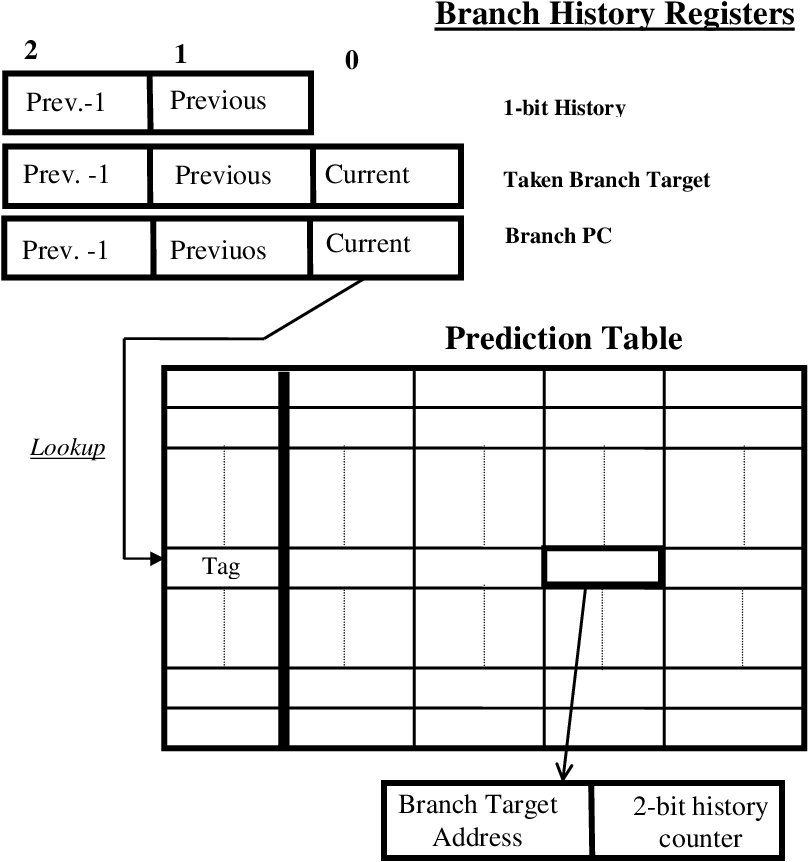 Figure 1 From Non Sequential Instruction Cache Prefetching For
