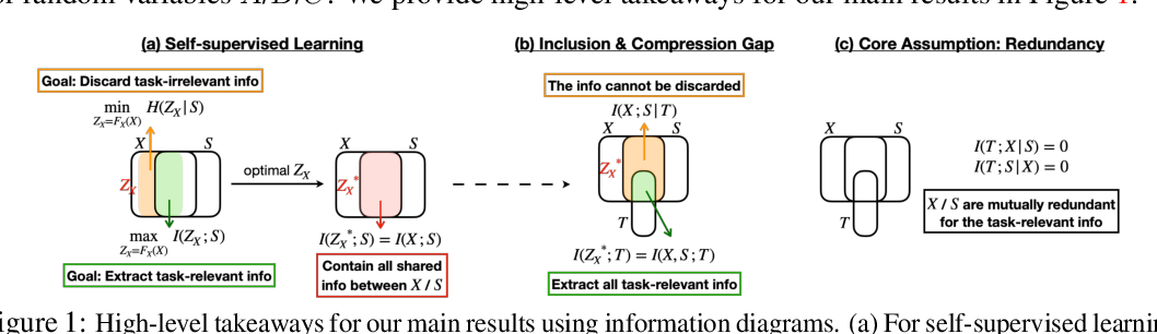 Figure 1 for Demystifying Self-Supervised Learning: An Information-Theoretical Framework
