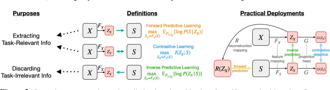 Figure 2 for Demystifying Self-Supervised Learning: An Information-Theoretical Framework
