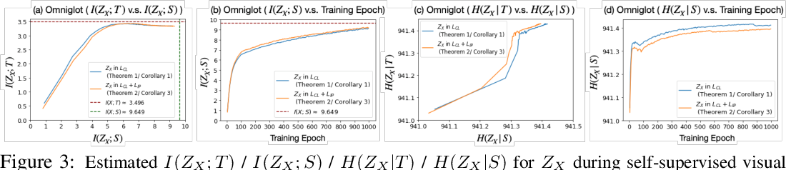 Figure 3 for Demystifying Self-Supervised Learning: An Information-Theoretical Framework