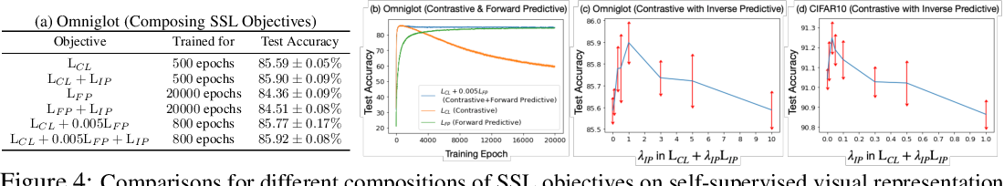 Figure 4 for Demystifying Self-Supervised Learning: An Information-Theoretical Framework