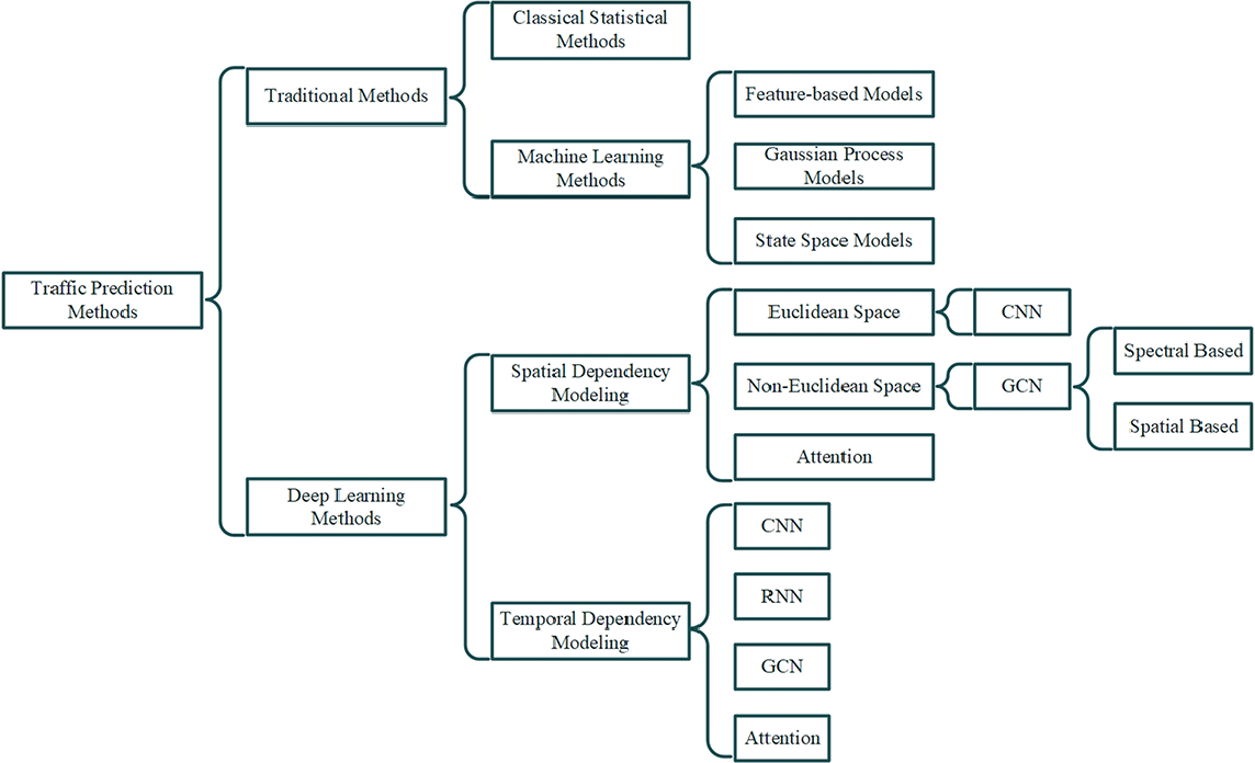 Figure 2 for A Comprehensive Survey on Traffic Prediction