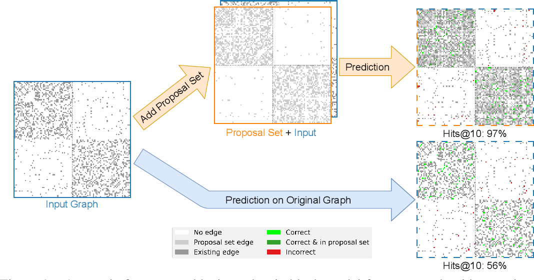 Figure 1 for Edge Proposal Sets for Link Prediction