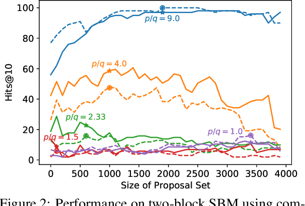 Figure 2 for Edge Proposal Sets for Link Prediction