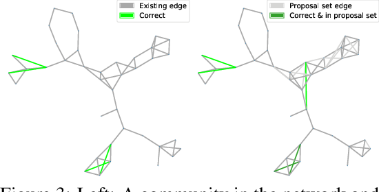 Figure 4 for Edge Proposal Sets for Link Prediction