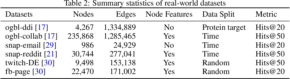 Figure 3 for Edge Proposal Sets for Link Prediction