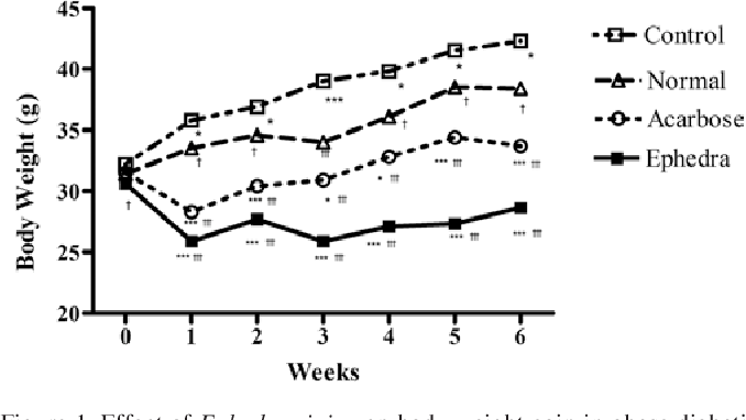 PDF] Beneficial effect of dietary Ephedra sinica on obesity
