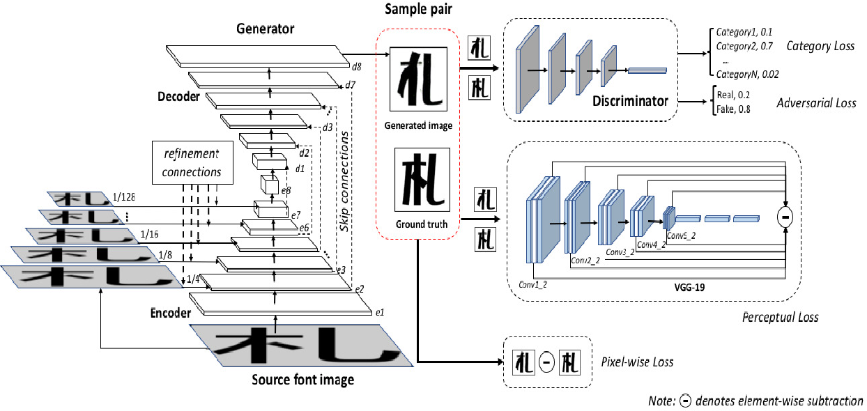 Figure 2 for Pyramid Embedded Generative Adversarial Network for Automated Font Generation