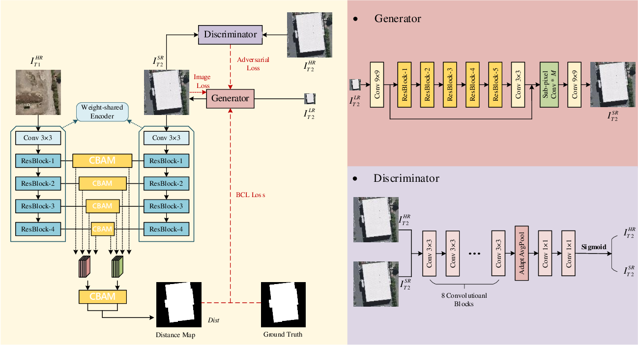 Figure 1 for Super-resolution-based Change Detection Network with Stacked Attention Module for Images with Different Resolutions
