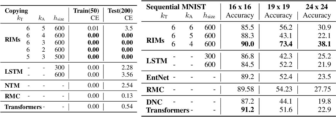 Figure 2 for Recurrent Independent Mechanisms