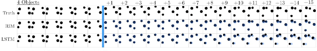 Figure 4 for Recurrent Independent Mechanisms