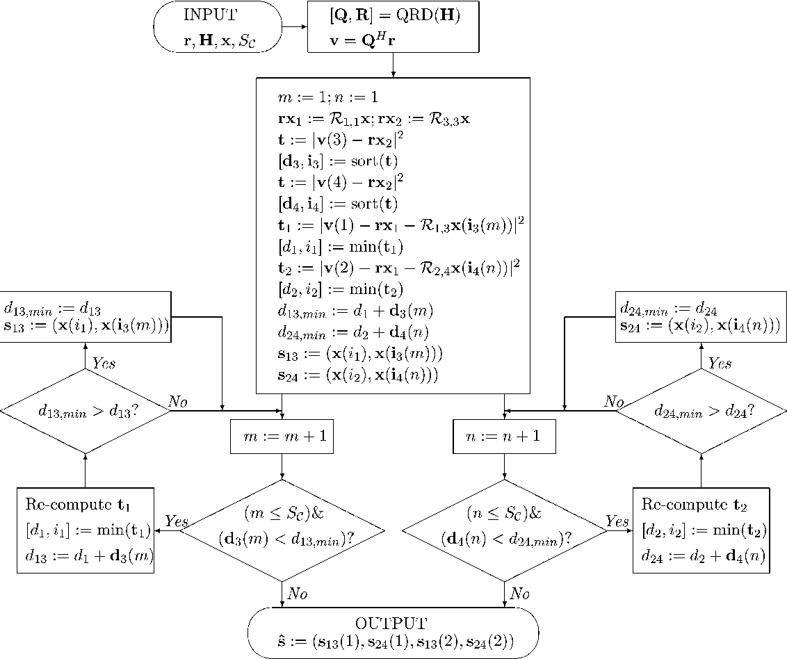 Low-complexity maximum-likelihood decoder for four-transmit-antenna