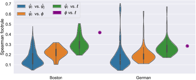 Figure 4 for Model Learning with Personalized Interpretability Estimation (ML-PIE)