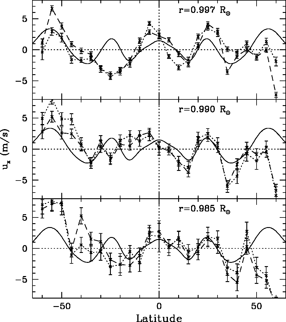 Figure 8 from ring diagram analysis of near surface flows in the sun the zonal flow ie the residual rotation velocity left ccuart Image collections