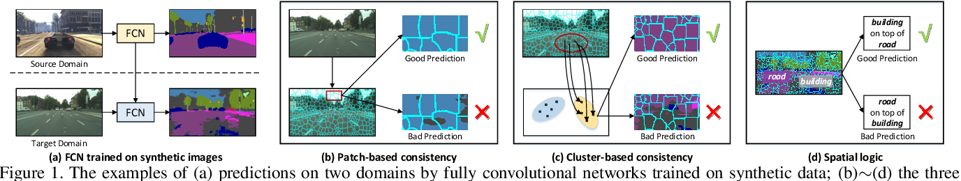 Figure 1 for Transferring and Regularizing Prediction for Semantic Segmentation