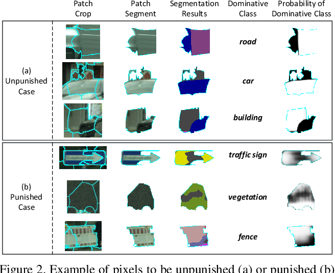 Figure 3 for Transferring and Regularizing Prediction for Semantic Segmentation