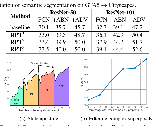 Figure 2 for Transferring and Regularizing Prediction for Semantic Segmentation