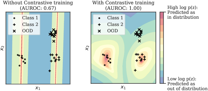 Figure 3 for Contrastive Training for Improved Out-of-Distribution Detection