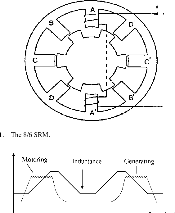 Figure 1 From Control Of A Switched Reluctance Generator For