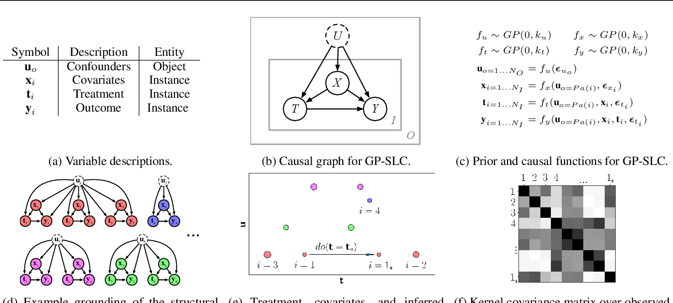 Figure 1 for Causal Inference using Gaussian Processes with Structured Latent Confounders