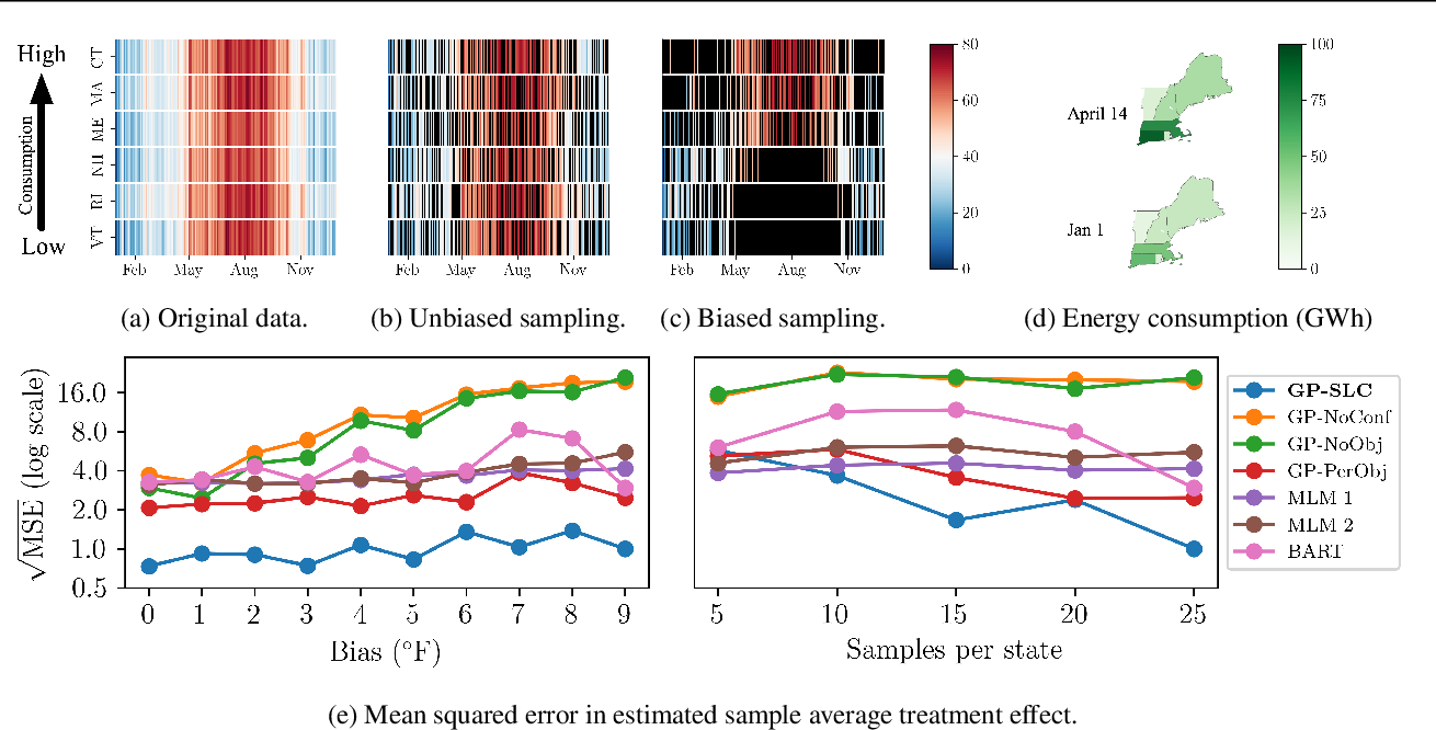Figure 3 for Causal Inference using Gaussian Processes with Structured Latent Confounders