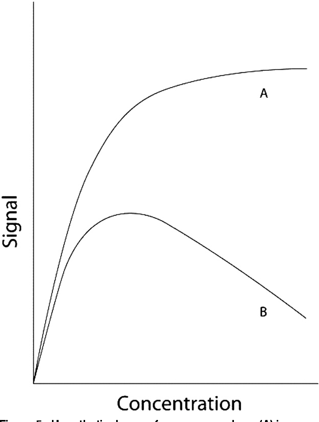 Figure 5 from