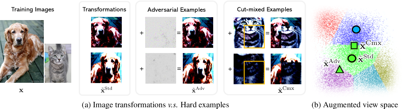 Figure 1 for Self-supervised Pre-training with Hard Examples Improves Visual Representations