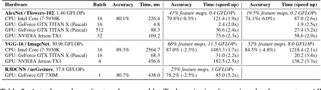 Figure 4 for Pruning Convolutional Neural Networks for Resource Efficient Inference