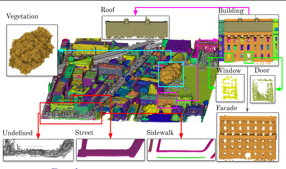 Figure 3 for DublinCity: Annotated LiDAR Point Cloud and its Applications