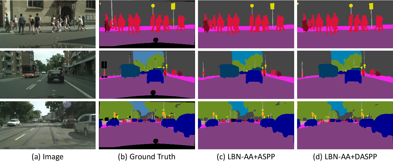 Figure 2 for Real-Time High-Performance Semantic Image Segmentation of Urban Street Scenes