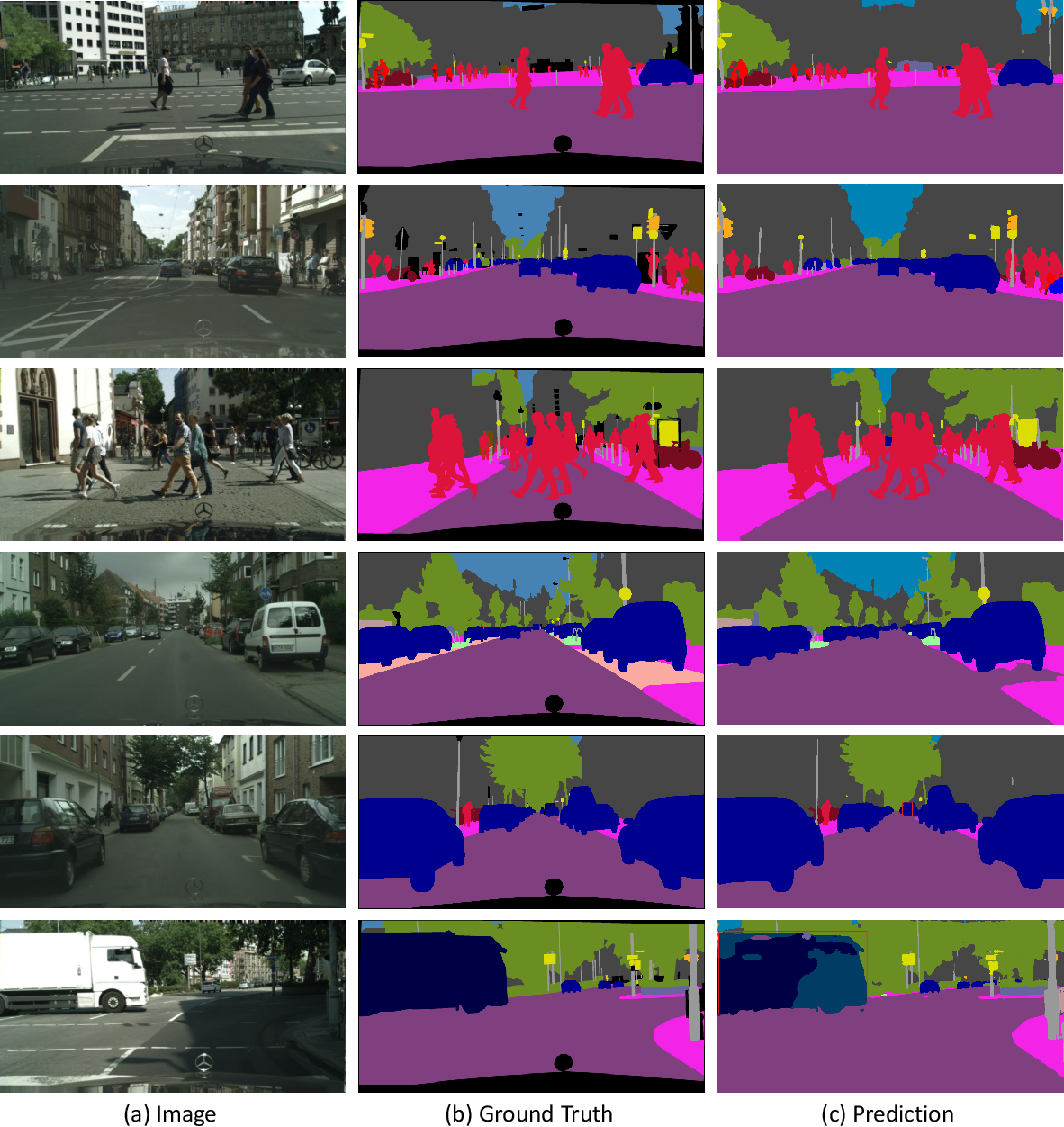 Figure 3 for Real-Time High-Performance Semantic Image Segmentation of Urban Street Scenes