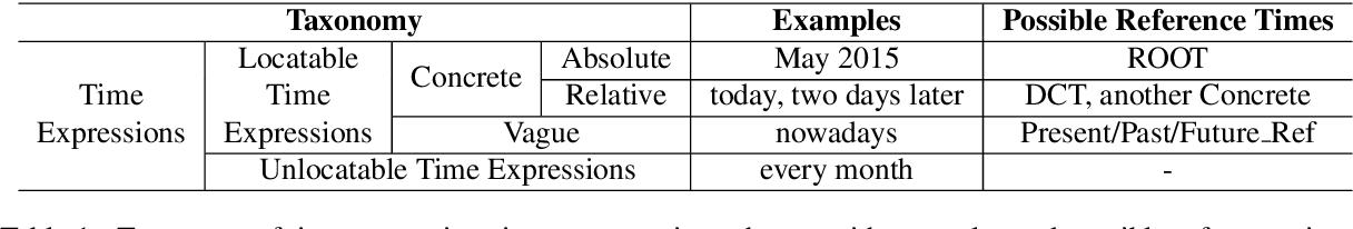 Figure 1 for Structured Interpretation of Temporal Relations