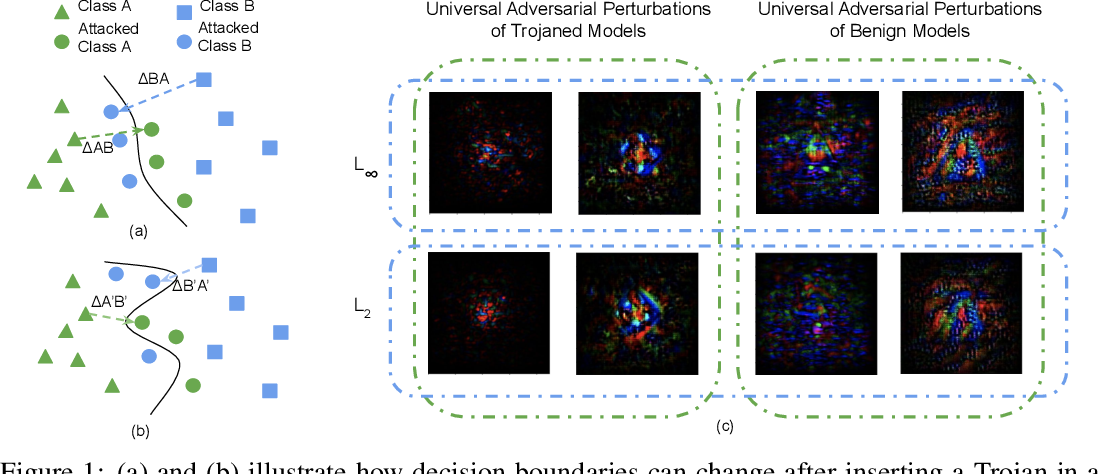 Figure 1 for Cassandra: Detecting Trojaned Networks from Adversarial Perturbations