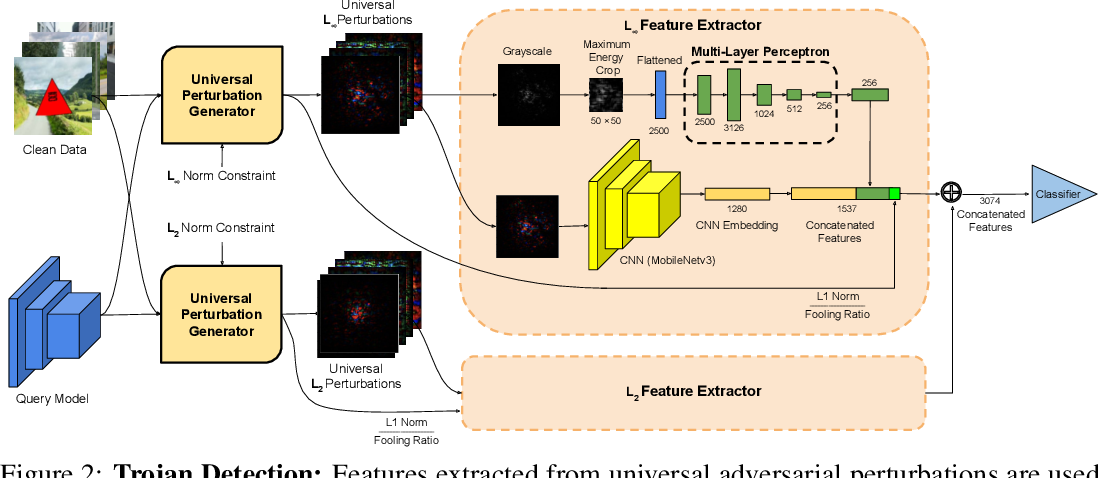 Figure 3 for Cassandra: Detecting Trojaned Networks from Adversarial Perturbations
