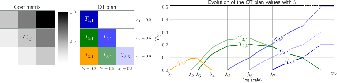 Figure 1 for Unbalanced Optimal Transport through Non-negative Penalized Linear Regression