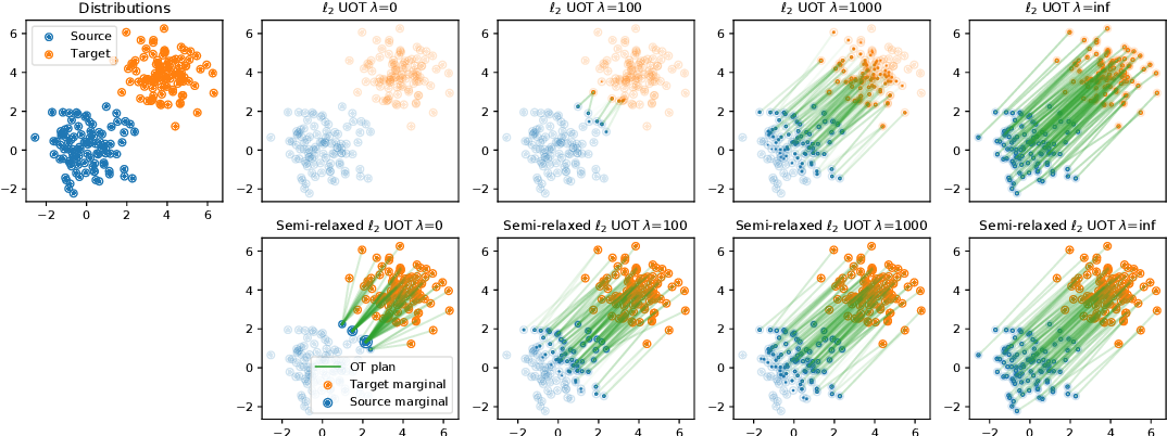 Figure 2 for Unbalanced Optimal Transport through Non-negative Penalized Linear Regression